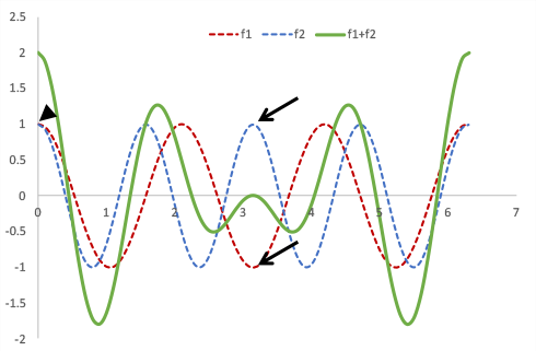 Chemical Shift and Out-of-Phase signals