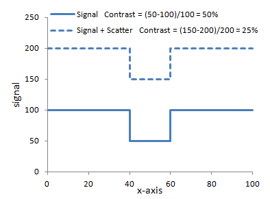Affect of x-ray scatter on contrast