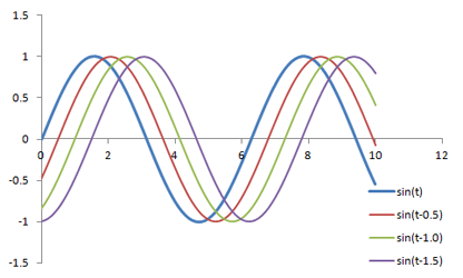 Sine Waves with Phase Shifts